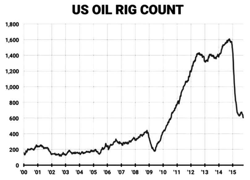 图为美国运行石油钻井数变化(单位:座)