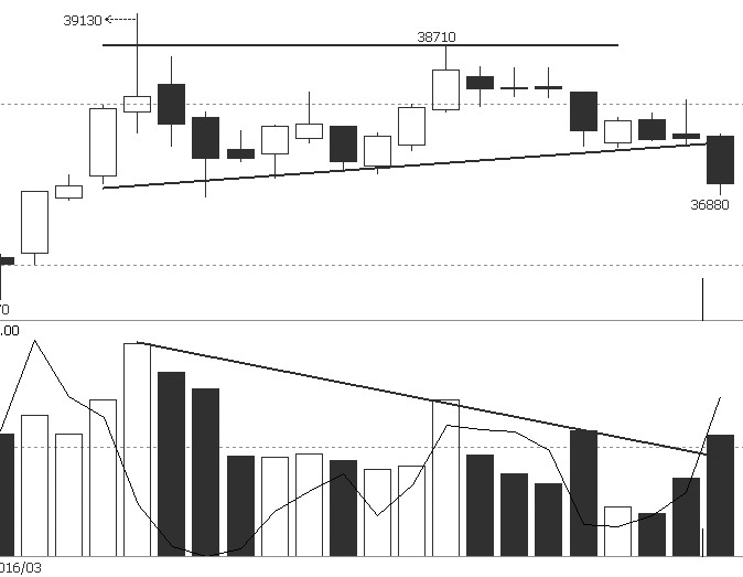 从沪铜指数日线图看,周二价格出现明显的放量增仓下跌,并下破最近一个月振荡区间下边界线,结束短期振荡格局,启动下跌行情。成交量和持仓量明显放大,说明资金主动向下打压,后市行情进一步振荡下跌的概率比较大。从周线图看,自2015年11月底以来的振荡上涨,仅是长期下跌通道中的一个反弹,长期下跌趋势未变。建议投资者保持空头思路,不逆势做多。