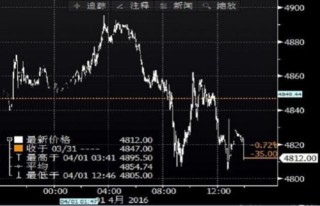 国际铜价连跌七日,因中国经济和需求忧虑挥之不去