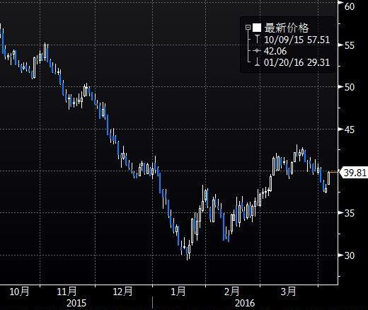 (上图为英国ICE布伦特6月原油期货价格2015年10月迄今的日线蜡烛图,图上时间为美国东部时间)